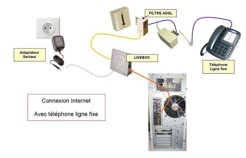 [DOSSIER] Se connecter à Internet Schema-global1